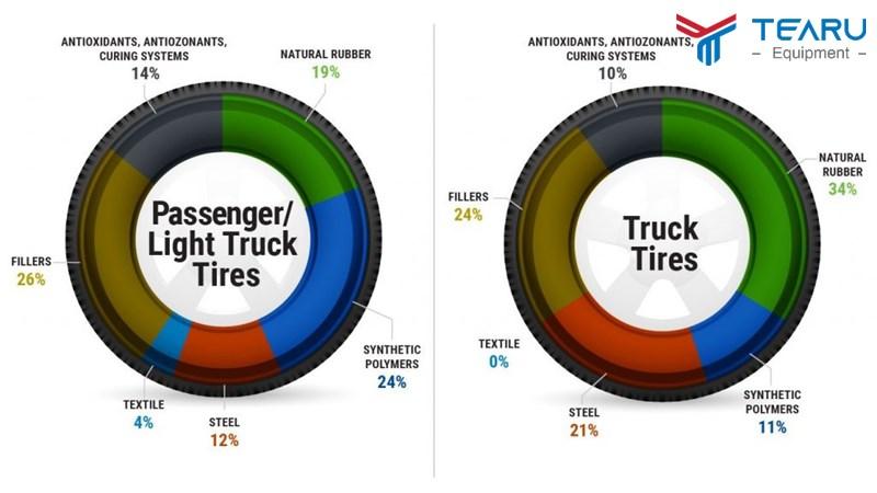 Tầm quan trọng của việc lưu tâm đến tuổi thọ lốp xe